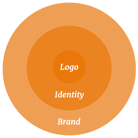 Logo is a part of Identity is a part of Brand