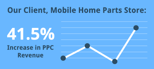 Our Client, Mobile Home Parts Store saw a 41.5% increase in PPC Revenue